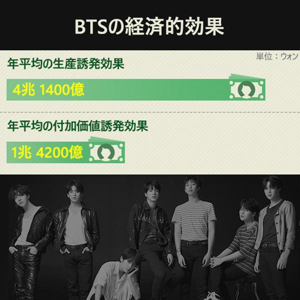 BTSの経済的効果