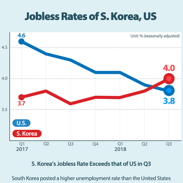 S. Korea's Jobless Rate Exceeds that of US in Q3