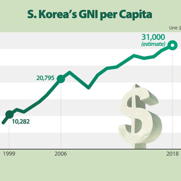 S. Korea's GNI per Capita