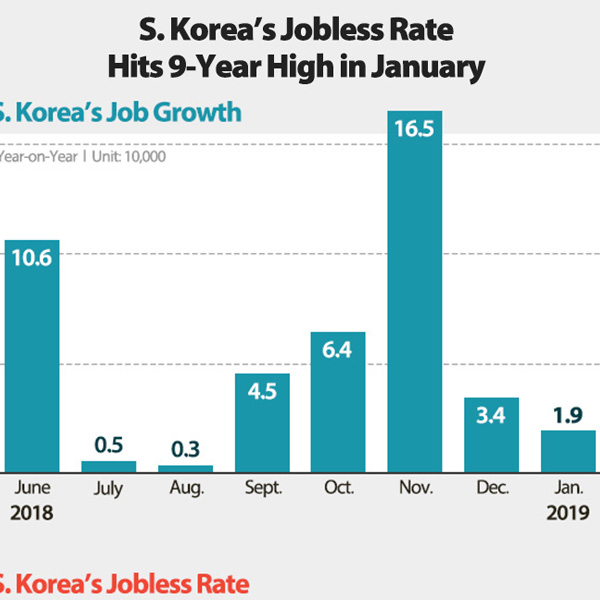 S. Korea's Jobless Rate Hits 9-Year High in January