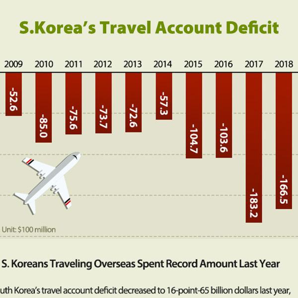 S. Koreans Traveling Overseas Spent Record Amount Last Year