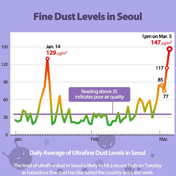 Fine Dust Levels in Seoul