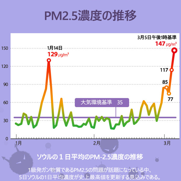 ソウルの1日平均のPM2.5濃度の推移
