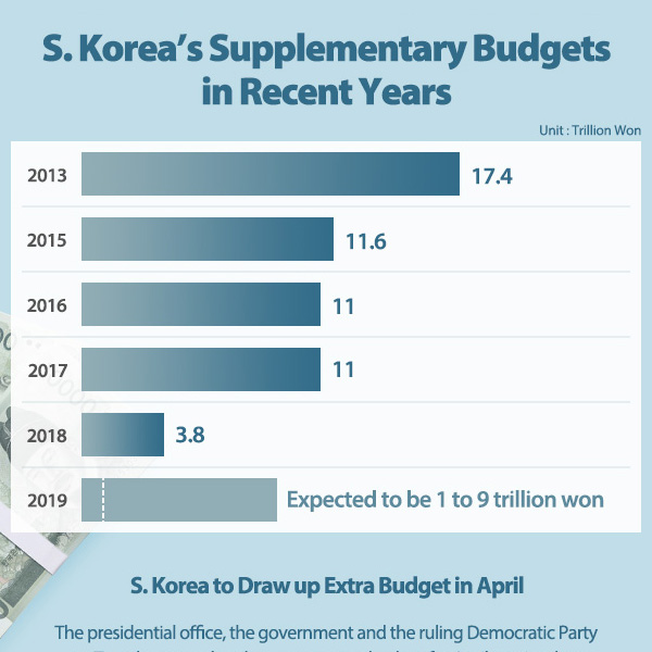 S. Korea to Draw up Extra Budget in April