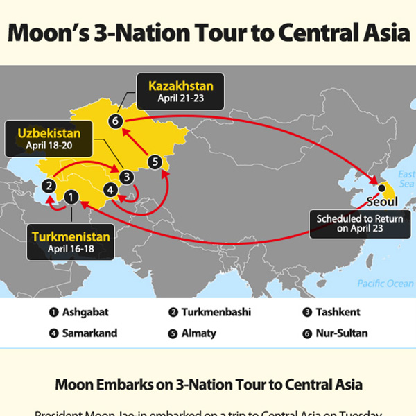 Moon's 3-Nation Tour to Central Asia