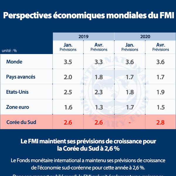 Perspectives économiques mondiales du FMI