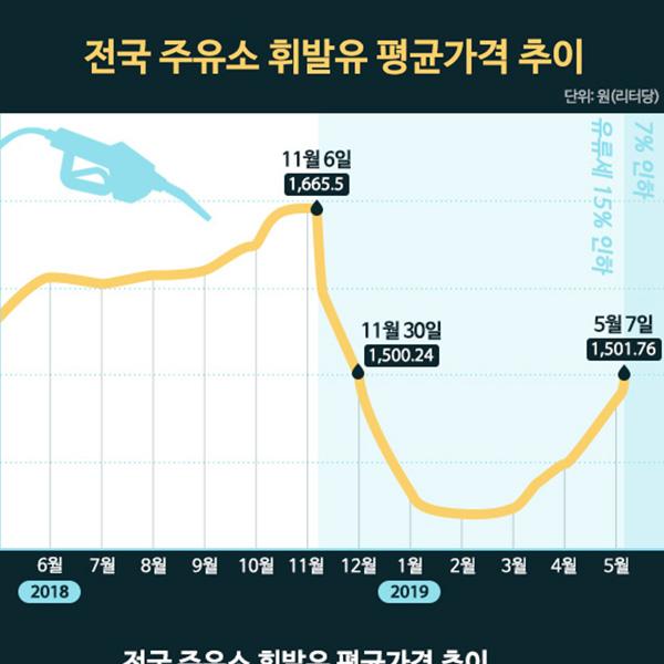전국 주유소 휘발유 평균가격 추이