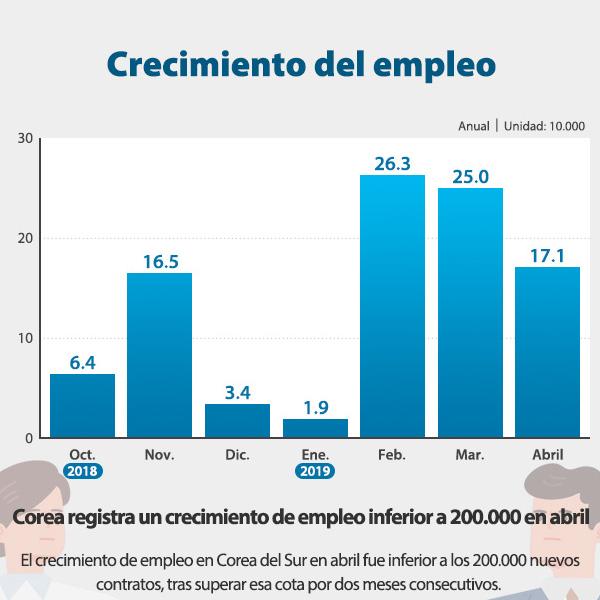 Crecimiento del empleo