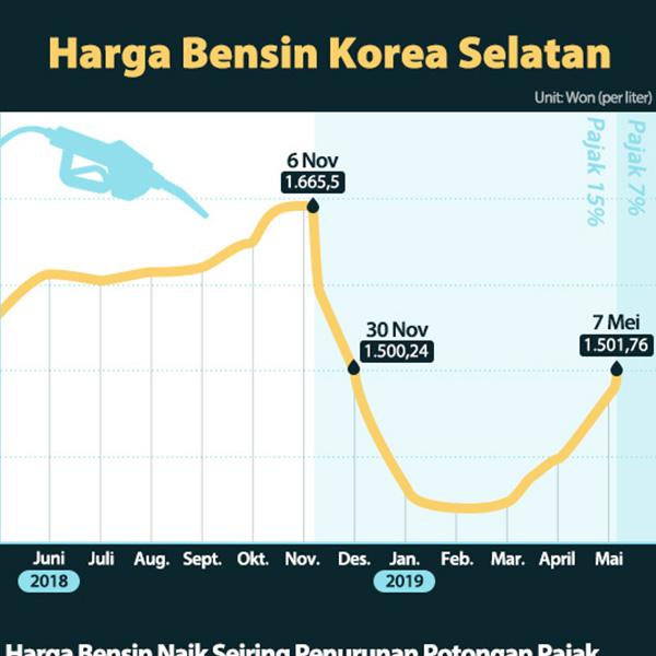 Harga Bensin Korea Selatan