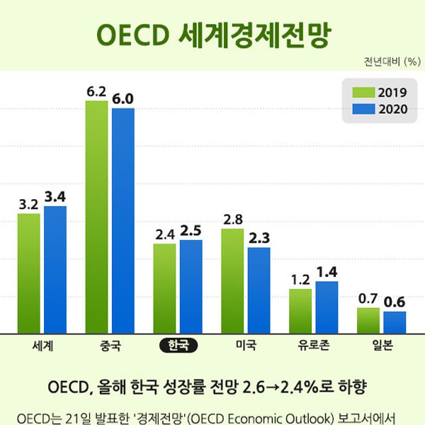 OECD 세계경제전망