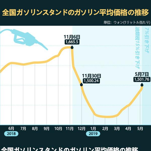 全国ガソリンスタンドのガソリン平均価格の推移