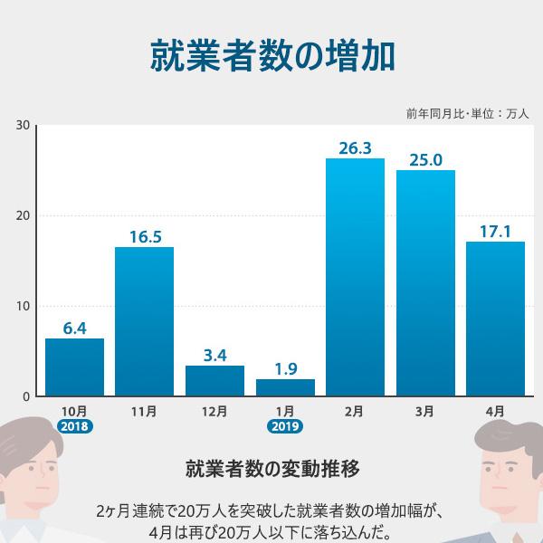 就業者数の増加