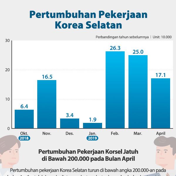 Pertumbuhan Pekerjaan Korea Selatan