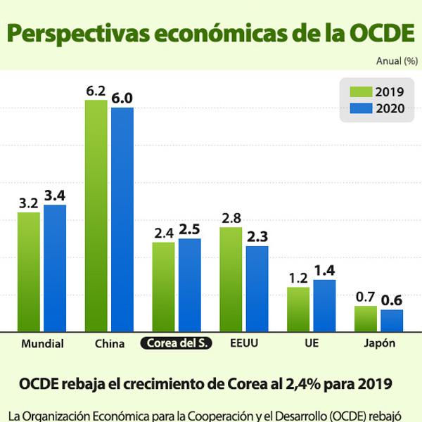 Perspectivas económicas de la OCDE