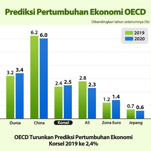 Prediksi Pertumbuhan Ekonomi OECD