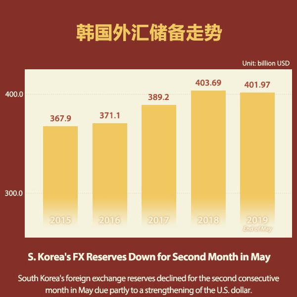 韩国外汇储备走势