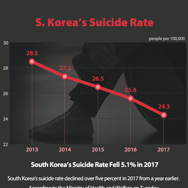 S. Korea's Suicide Rate