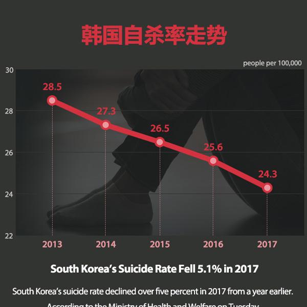 韩国自杀率走势