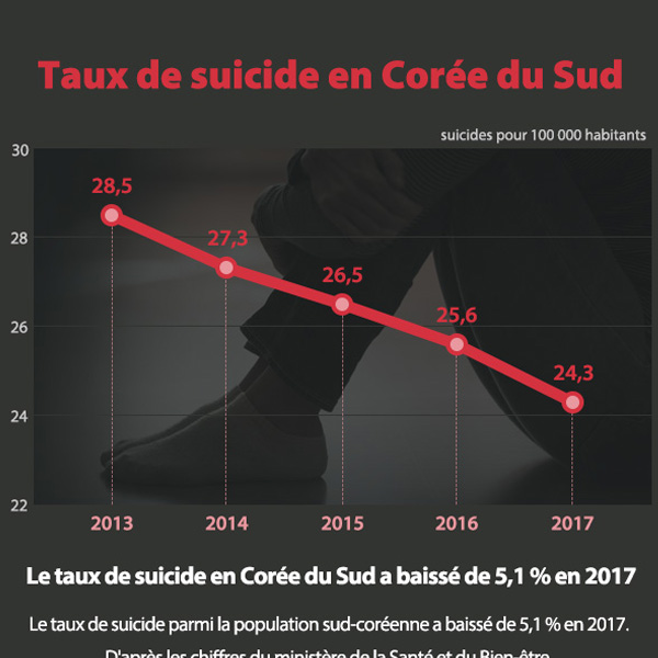 Taux de suicide en Corée du Sud