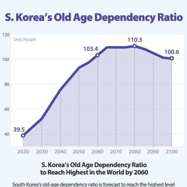 S. Korea's Old Age Dependency Ratio