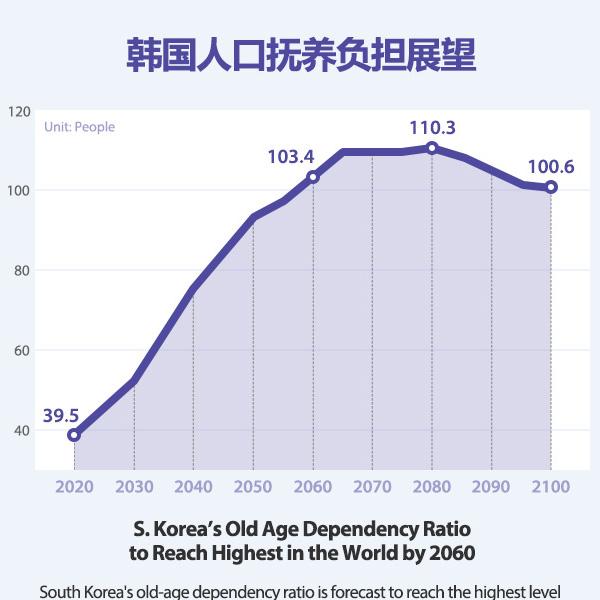 韩国人口抚养负担展望