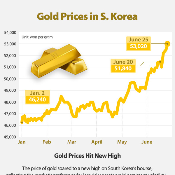 Gold Prices in S. Korea