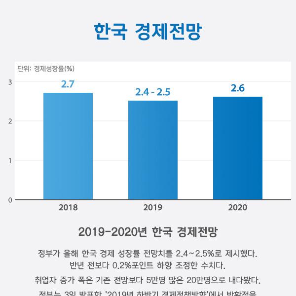 한국 경제전망