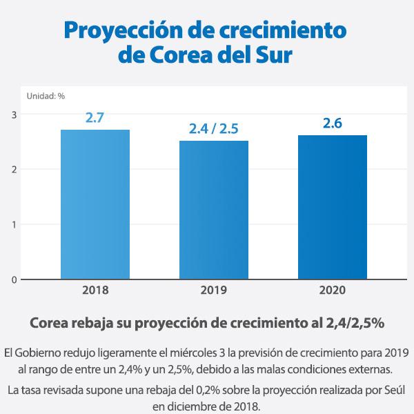 Proyección de crecimiento de Corea del Sur
