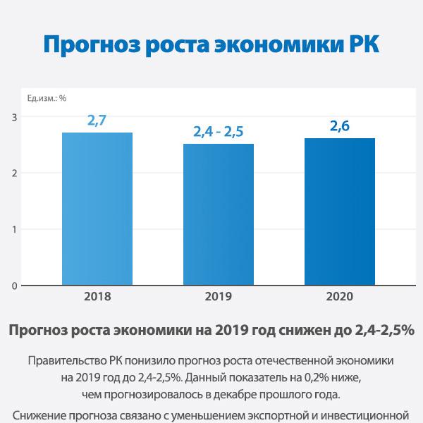 Прогноз роста экономики РК