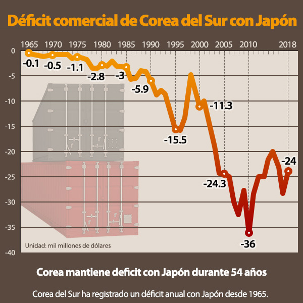 Déficit comercial de Corea del Sur con Japón