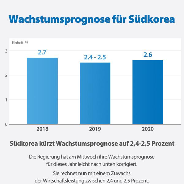 Wachstumsprognose für Südkorea