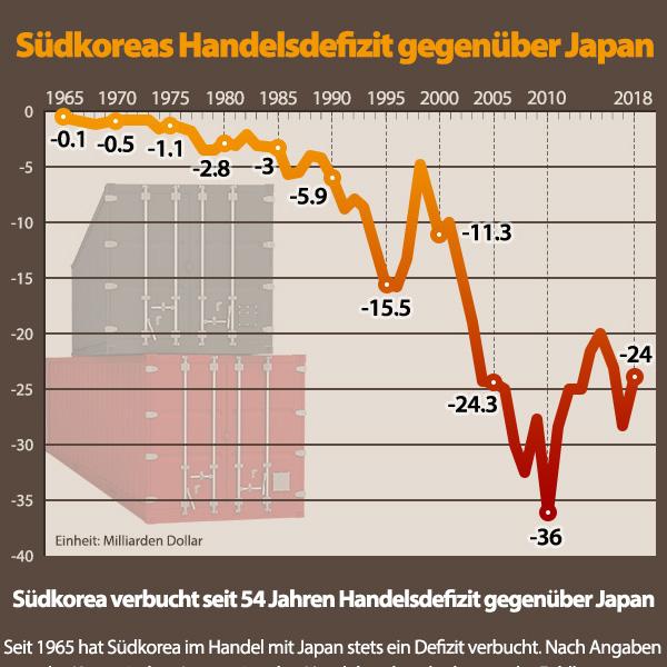 Südkoreas Handelsdefizit gegenüber Japan