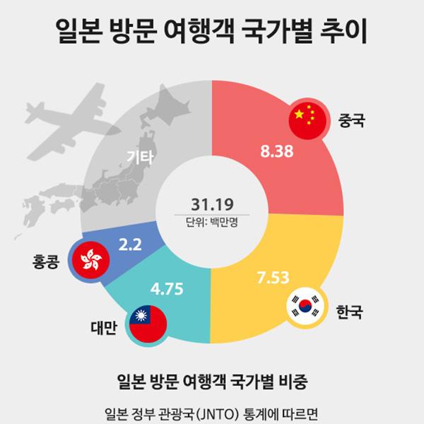 일본 방문 여행객 국가별 추이