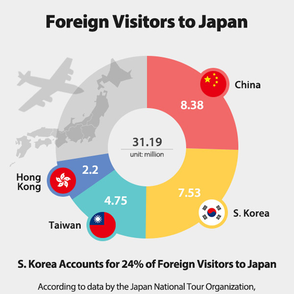 Foreign Visitors to Japan