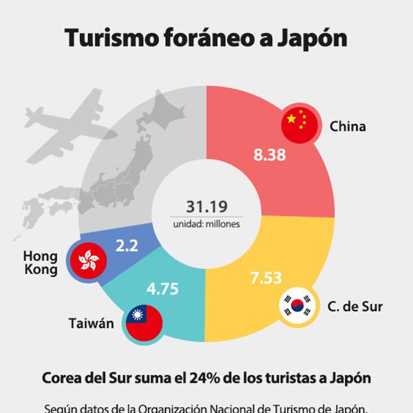 Turismo foráneo a Japón