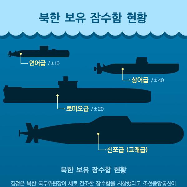 북한 보유 잠수함 현황