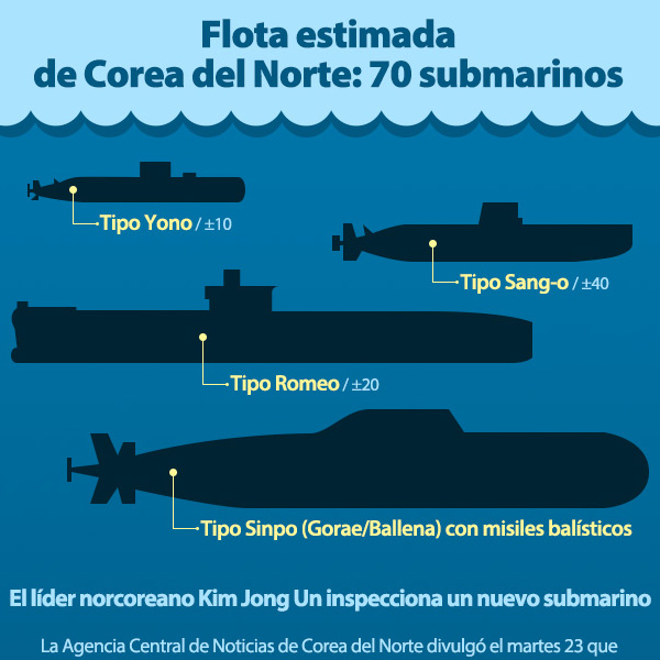 Flota estimada de Corea del Norte:   70 submarinos