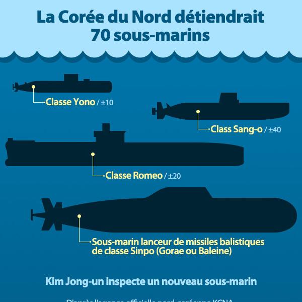 La Corée du Nord détiendrait 70 sous-marins