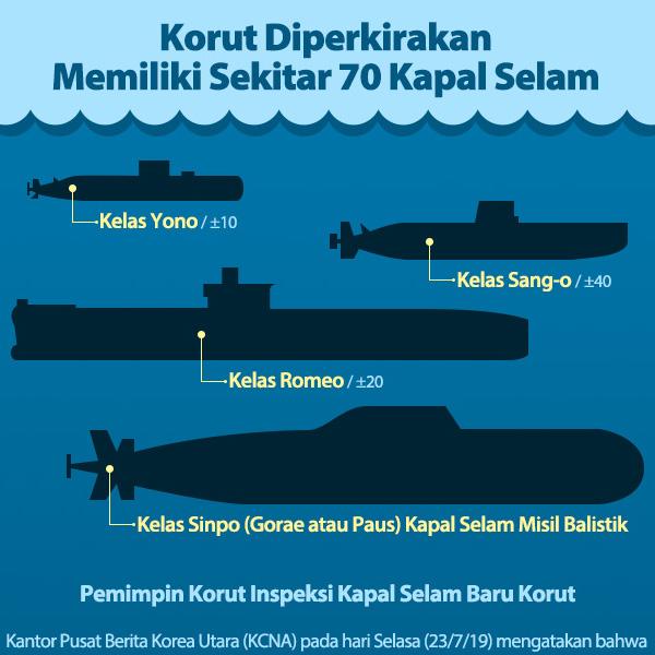 Korut Diperkirakan Memiliki Sekitar 70 Kapal Selam