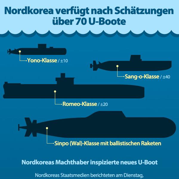 Nordkorea verfügt nach Schätzungen über 70 U-Boote