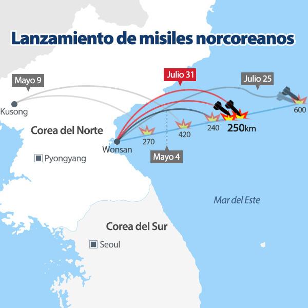 Lanzamiento de misiles norcoreanos