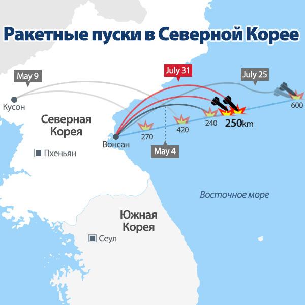 Ракетные пуски в Северной Корее