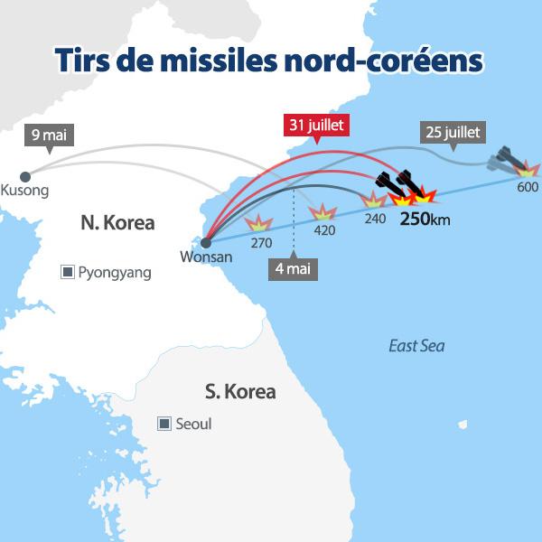 Tirs de missiles nord-coréens