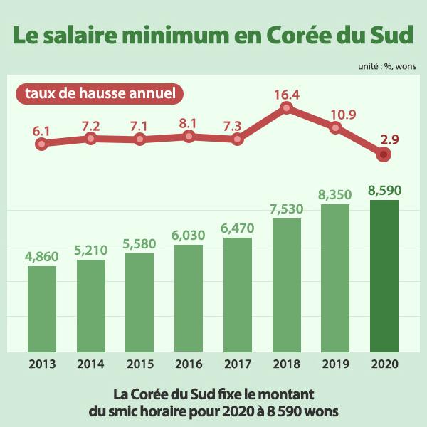 Le salaire minimum en Corée du Sud