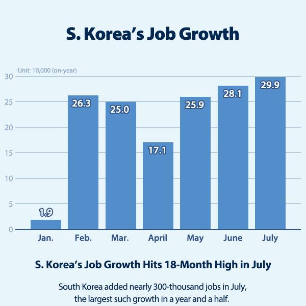 S. Korea's Job Growth