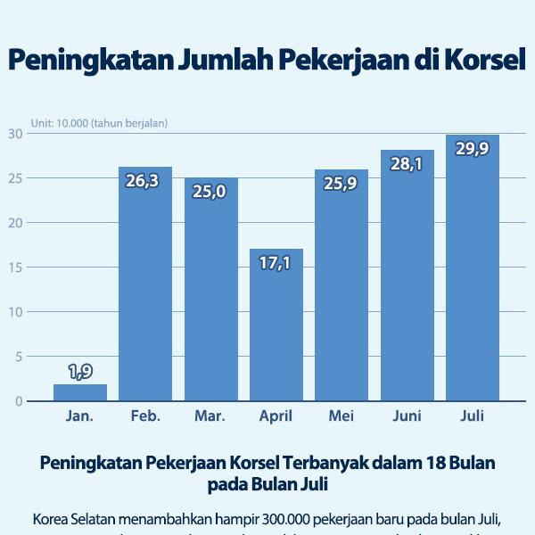 Peningkatan Jumlah Pekerjaan di Korsel