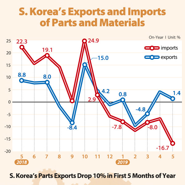 S. Korea's Exports and Imports of Parts and Materials