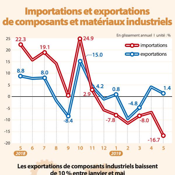Importations et exportations de composants et matériaux industriels