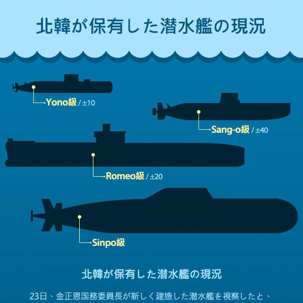 北韓が保有した潜水艦の現況