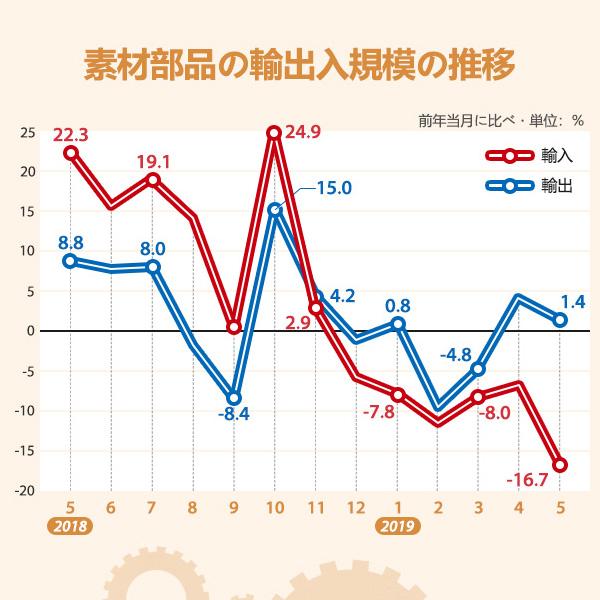 素材部品の輸出入規模の推移